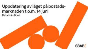 Stark bostadsmarknad inför sommaren 3