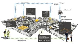 Nya användningsområden för Sigfridsborgsskolans digitala tvilling